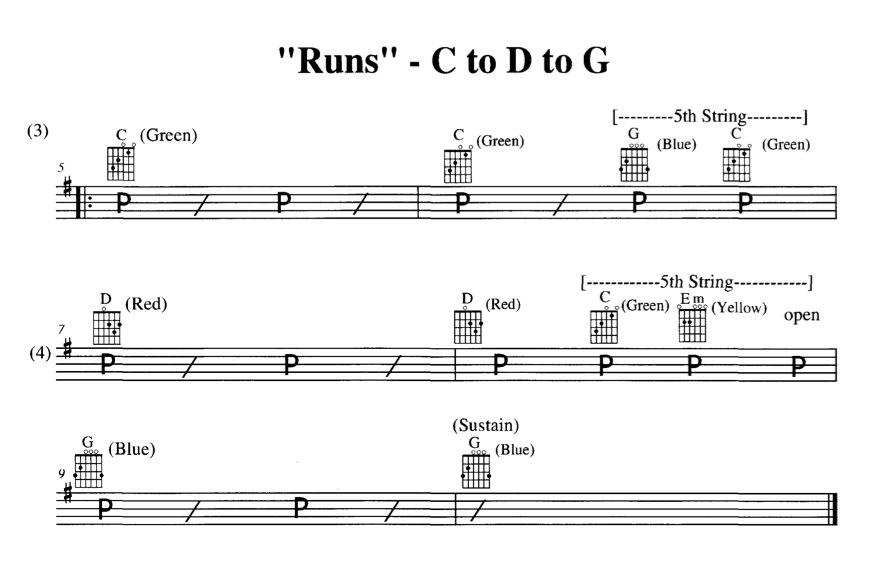 13 Oppitunti C D G Run Chord Buddy Europe Learn To Play Guitar