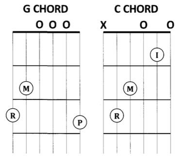 G Chord Guitar Finger Position G Guitar Chord Finger ...