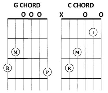 Guitar guitar chords of tadhana : banjo tabs christmas songs Tags : banjo tabs christmas songs tokyo ...